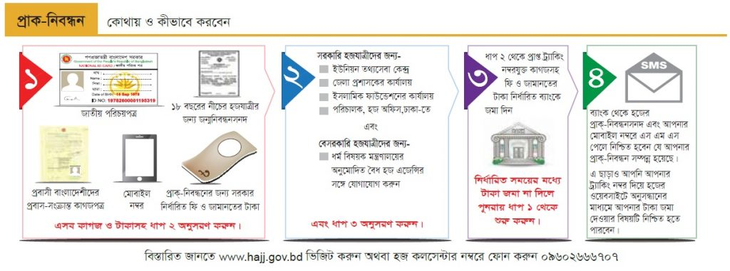 Hajj Packages Banner in Bangladesh